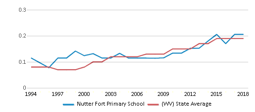 This chart display the diversity score of Nutter Fort Primary School and the public school average diversity score of West Virginia by year, with the latest 2017-18 school year data.