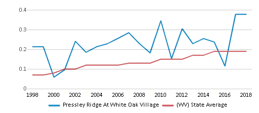 This chart display the diversity score of Pressley Ridge At White Oak Village and the public school average diversity score of West Virginia by year, with the latest 2017-18 school year data.