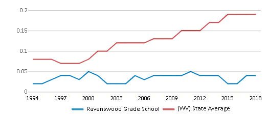 This chart display the diversity score of Ravenswood Grade School and the public school average diversity score of West Virginia by year, with the latest 2017-18 school year data.