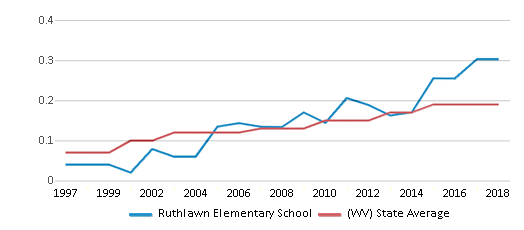 This chart display the diversity score of Ruthlawn Elementary School and the public school average diversity score of West Virginia by year, with the latest 2017-18 school year data.
