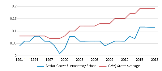 This chart display the diversity score of Cedar Grove Elementary School and the public school average diversity score of West Virginia by year, with the latest 2017-18 school year data.