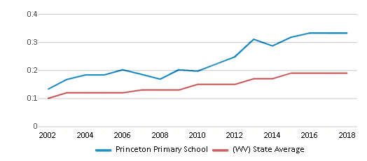 This chart display the diversity score of Princeton Primary School and the public school average diversity score of West Virginia by year, with the latest 2017-18 school year data.