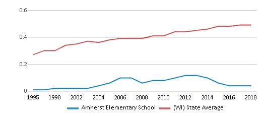 This chart display the diversity score of Amherst Elementary School and the public school average diversity score of Wisconsin by year, with the latest 2017-18 school year data.