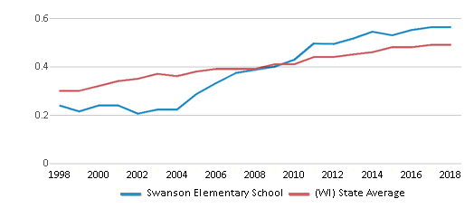 This chart display the diversity score of Swanson Elementary School and the public school average diversity score of Wisconsin by year, with the latest 2017-18 school year data.