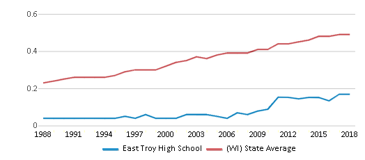 This chart display the diversity score of East Troy High School and the public school average diversity score of Wisconsin by year, with the latest 2017-18 school year data.