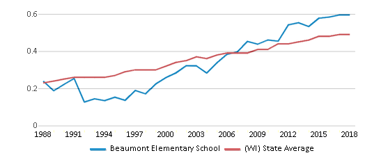 This chart display the diversity score of Beaumont Elementary School and the public school average diversity score of Wisconsin by year, with the latest 2017-18 school year data.