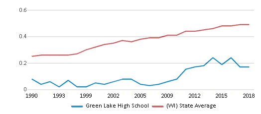 This chart display the diversity score of Green Lake High School and the public school average diversity score of Wisconsin by year, with the latest 2017-18 school year data.