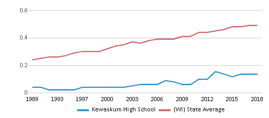 This chart display the diversity score of Kewaskum High School and the public school average diversity score of Wisconsin by year, with the latest 2017-18 school year data.