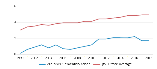 This chart display the diversity score of Zielanis Elementary School and the public school average diversity score of Wisconsin by year, with the latest 2017-18 school year data.