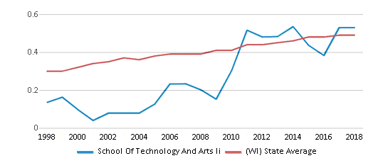 This chart display the diversity score of School Of Technology And Arts Ii and the public school average diversity score of Wisconsin by year, with the latest 2017-18 school year data.