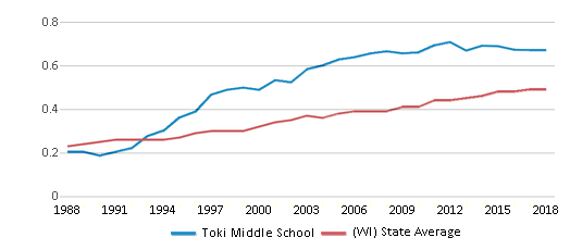 This chart display the diversity score of Toki Middle School and the public school average diversity score of Wisconsin by year, with the latest 2017-18 school year data.