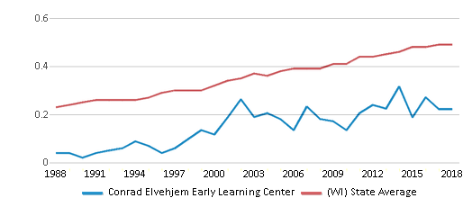 This chart display the diversity score of Conrad Elvehjem Early Learning Center and the public school average diversity score of Wisconsin by year, with the latest 2017-18 school year data.