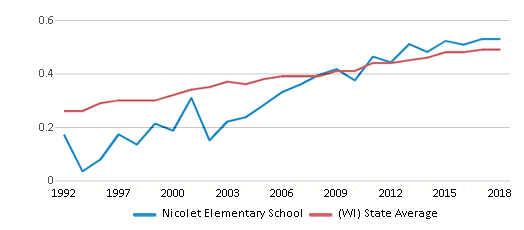 This chart display the diversity score of Nicolet Elementary School and the public school average diversity score of Wisconsin by year, with the latest 2017-18 school year data.