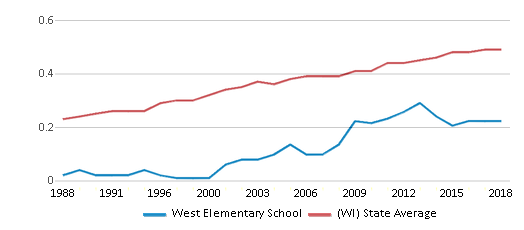 This chart display the diversity score of West Elementary School and the public school average diversity score of Wisconsin by year, with the latest 2017-18 school year data.