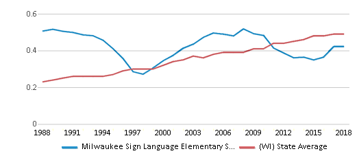 This chart display the diversity score of Milwaukee Sign Language Elementary School and the public school average diversity score of Wisconsin by year, with the latest 2017-18 school year data.