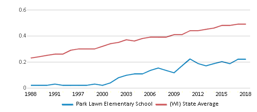 This chart display the diversity score of Park Lawn Elementary School and the public school average diversity score of Wisconsin by year, with the latest 2017-18 school year data.
