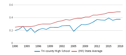 This chart display the diversity score of Tri-county High School and the public school average diversity score of Wisconsin by year, with the latest 2017-18 school year data.