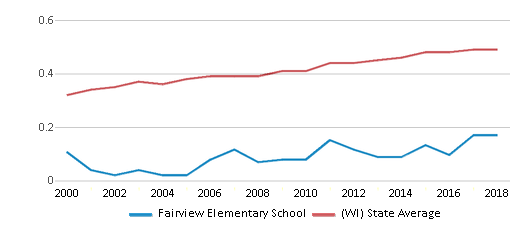 This chart display the diversity score of Fairview Elementary School and the public school average diversity score of Wisconsin by year, with the latest 2017-18 school year data.