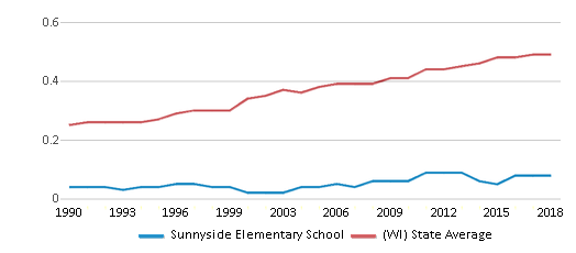 This chart display the diversity score of Sunnyside Elementary School and the public school average diversity score of Wisconsin by year, with the latest 2017-18 school year data.