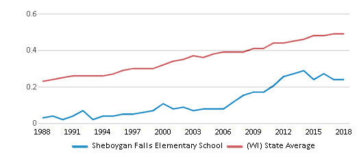 This chart display the diversity score of Sheboygan Falls Elementary School and the public school average diversity score of Wisconsin by year, with the latest 2017-18 school year data.