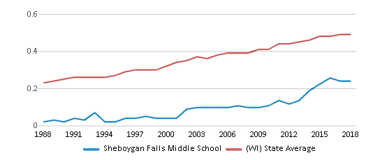 This chart display the diversity score of Sheboygan Falls Middle School and the public school average diversity score of Wisconsin by year, with the latest 2017-18 school year data.