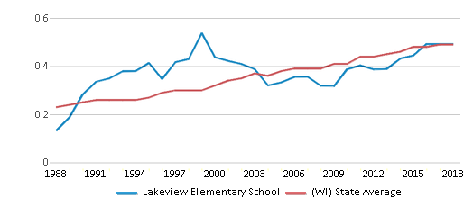 This chart display the diversity score of Lakeview Elementary School and the public school average diversity score of Wisconsin by year, with the latest 2017-18 school year data.