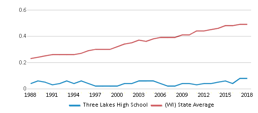 This chart display the diversity score of Three Lakes High School and the public school average diversity score of Wisconsin by year, with the latest 2017-18 school year data.