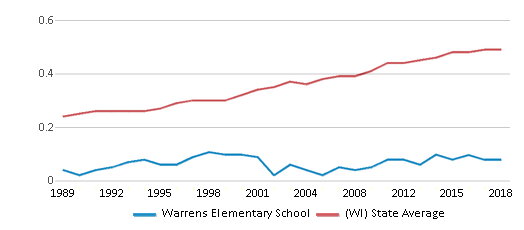 This chart display the diversity score of Warrens Elementary School and the public school average diversity score of Wisconsin by year, with the latest 2017-18 school year data.