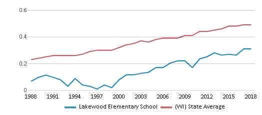 This chart display the diversity score of Lakewood Elementary School and the public school average diversity score of Wisconsin by year, with the latest 2017-18 school year data.