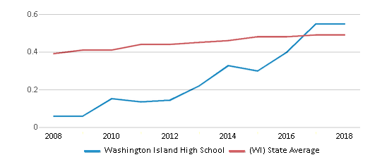 This chart display the diversity score of Washington Island High School and the public school average diversity score of Wisconsin by year, with the latest 2017-18 school year data.