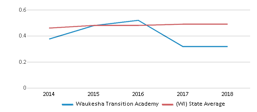 This chart display the diversity score of Waukesha Transition Academy and the public school average diversity score of Wisconsin by year, with the latest 2017-18 school year data.