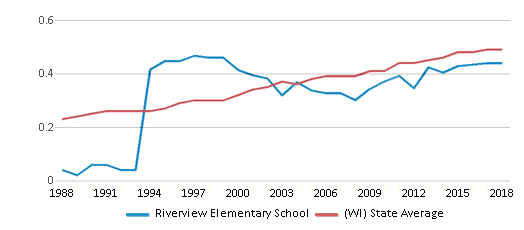 This chart display the diversity score of Riverview Elementary School and the public school average diversity score of Wisconsin by year, with the latest 2017-18 school year data.