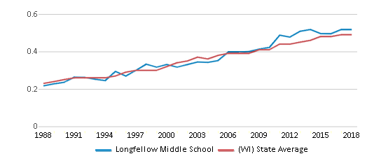 This chart display the diversity score of Longfellow Middle School and the public school average diversity score of Wisconsin by year, with the latest 2017-18 school year data.