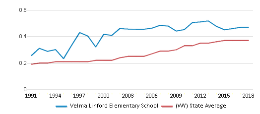 This chart display the diversity score of Velma Linford Elementary School and the public school average diversity score of Wyoming by year, with the latest 2017-18 school year data.