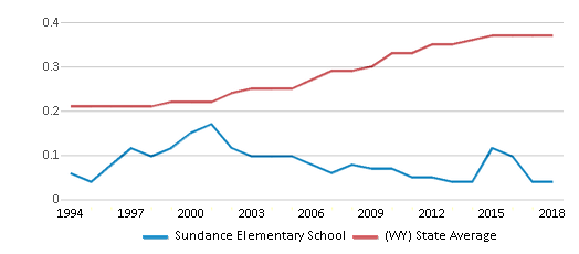 This chart display the diversity score of Sundance Elementary School and the public school average diversity score of Wyoming by year, with the latest 2017-18 school year data.