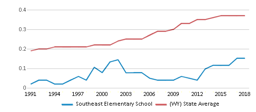 This chart display the diversity score of Southeast Elementary School and the public school average diversity score of Wyoming by year, with the latest 2017-18 school year data.