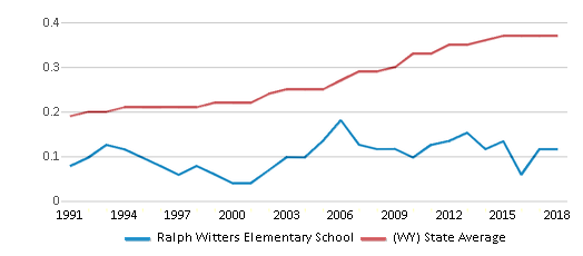 This chart display the diversity score of Ralph Witters Elementary School and the public school average diversity score of Wyoming by year, with the latest 2017-18 school year data.