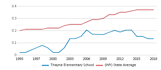 This chart display the diversity score of Thayne Elementary School and the public school average diversity score of Wyoming by year, with the latest 2017-18 school year data.
