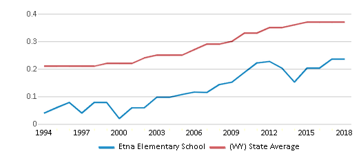 This chart display the diversity score of Etna Elementary School and the public school average diversity score of Wyoming by year, with the latest 2017-18 school year data.