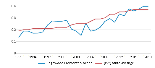 This chart display the diversity score of Sagewood Elementary School and the public school average diversity score of Wyoming by year, with the latest 2017-18 school year data.