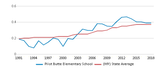 This chart display the diversity score of Pilot Butte Elementary School and the public school average diversity score of Wyoming by year, with the latest 2017-18 school year data.