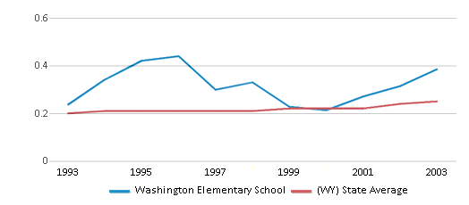 This chart display the diversity score of Washington Elementary School and the public school average diversity score of Wyoming by year, with the latest 2002-03 school year data.