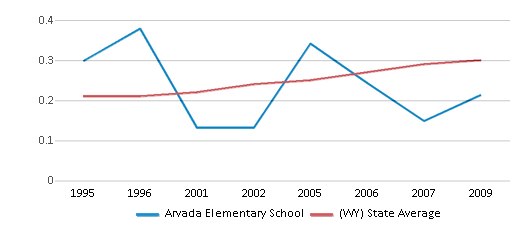 This chart display the diversity score of Arvada Elementary School and the public school average diversity score of Wyoming by year, with the latest 2008-09 school year data.