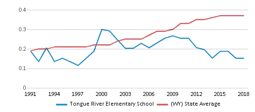 This chart display the diversity score of Tongue River Elementary School and the public school average diversity score of Wyoming by year, with the latest 2017-18 school year data.