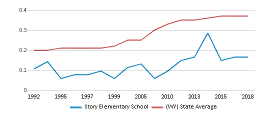 This chart display the diversity score of Story Elementary School and the public school average diversity score of Wyoming by year, with the latest 2017-18 school year data.