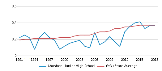 This chart display the diversity score of Shoshoni Junior High School and the public school average diversity score of Wyoming by year, with the latest 2017-18 school year data.