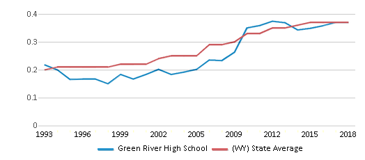This chart display the diversity score of Green River High School and the public school average diversity score of Wyoming by year, with the latest 2017-18 school year data.