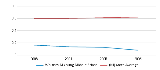 This chart display the diversity score of Whitney M Young Middle School and the public school average diversity score of New Jersey by year, with the latest 2005-06 school year data.