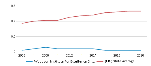 This chart display the diversity score of Woodson Institute For Excellence Ch Elementary School and the public school average diversity score of Minnesota by year, with the latest 2017-18 school year data.