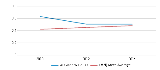 This chart display the diversity score of Alexandra House and the public school average diversity score of Minnesota by year, with the latest 2013-14 school year data.